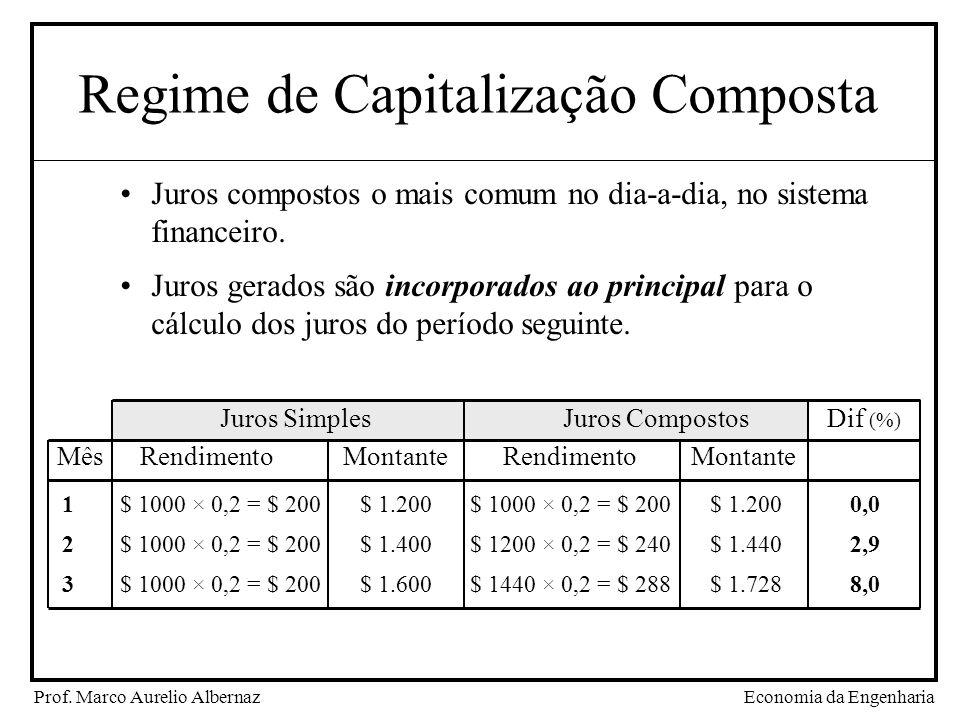 Economia da EngenhariaProf. Marco Aurelio Albernaz Regime de Capitalização Composta Juros compostos o mais comum no dia-a-dia, no sistema financeiro.