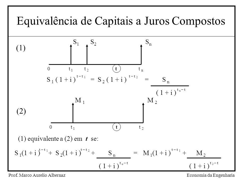 Economia da EngenhariaProf. Marco Aurelio Albernaz Equivalência de Capitais a Juros Compostos SnSn S1S1 S2S2 0 t 1 t 2 t t n S 1 ( 1 + i ) = S 2 ( 1 +