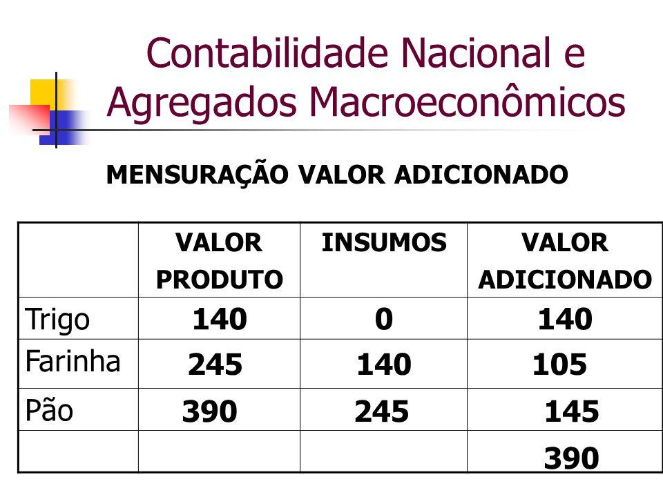 Contabilidade Nacional e Agregados Macroeconômicos VALOR PRODUTO INSUMOSVALOR ADICIONADO Trigo1400 Farinha Pão MENSURAÇÃO VALOR ADICIONADO 245140105 3