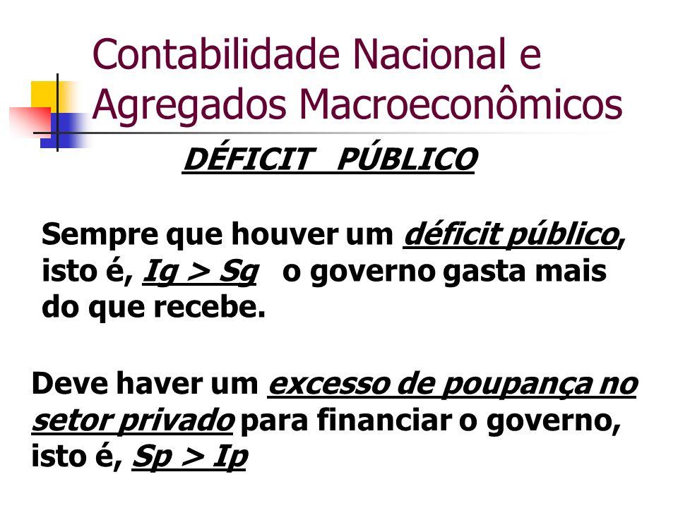 Contabilidade Nacional e Agregados Macroeconômicos DÉFICIT PÚBLICO Sempre que houver um déficit público, isto é, Ig > Sg o governo gasta mais do que r