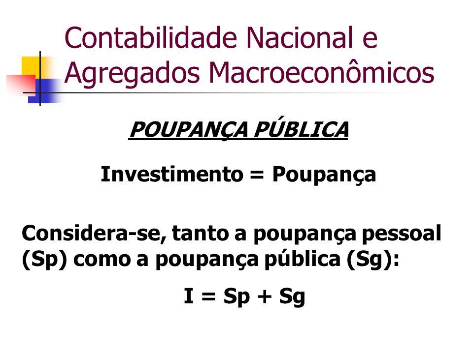 Contabilidade Nacional e Agregados Macroeconômicos POUPANÇA PÚBLICA Investimento = Poupança Considera-se, tanto a poupança pessoal (Sp) como a poupanç