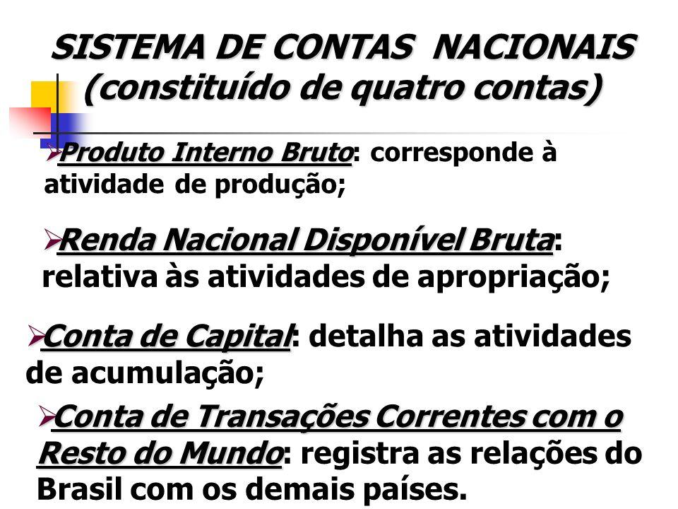 Contabilidade Nacional e Agregados Macroeconômicos RECEITAS FISCAL DO GOVERNO Impostos Diretos – que incidem diretamente sobre o agente que os recolhe.