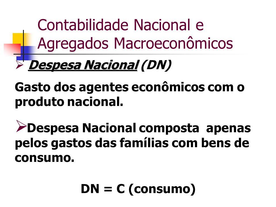 Contabilidade Nacional e Agregados Macroeconômicos Despesa Nacional Despesa Nacional (DN) Gasto dos agentes econômicos com o produto nacional. Despesa