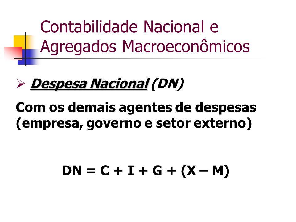 Contabilidade Nacional e Agregados Macroeconômicos Despesa Nacional Despesa Nacional (DN) Com os demais agentes de despesas (empresa, governo e setor
