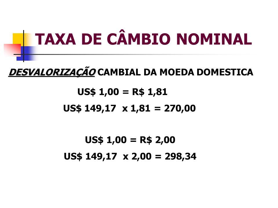 TAXA DE CÂMBIO NOMINAL DESVALORIZAÇÃO DESVALORIZAÇÃO CAMBIAL DA MOEDA DOMESTICA US$ 1,00 = R$ 1,81 US$ 149,17 x 1,81 = 270,00 US$ 1,00 = R$ 2,00 US$ 1