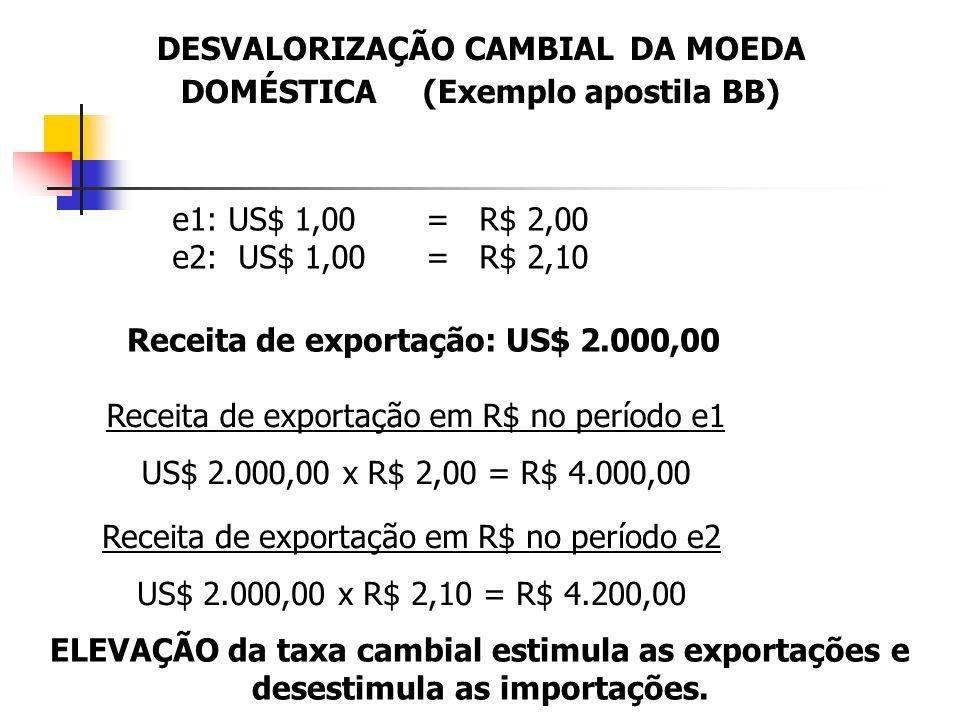 DESVALORIZAÇÃO CAMBIAL DA MOEDA DOMÉSTICA (Exemplo apostila BB) e1: US$ 1,00 = R$ 2,00 e2: US$ 1,00 = R$ 2,10 Receita de exportação: US$ 2.000,00 Rece