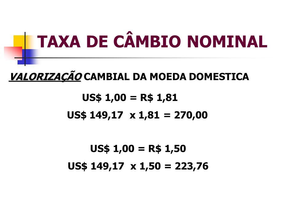 TAXA DE CÂMBIO NOMINAL VALORIZAÇÃO VALORIZAÇÃO CAMBIAL DA MOEDA DOMESTICA US$ 1,00 = R$ 1,81 US$ 149,17 x 1,81 = 270,00 US$ 1,00 = R$ 1,50 US$ 149,17