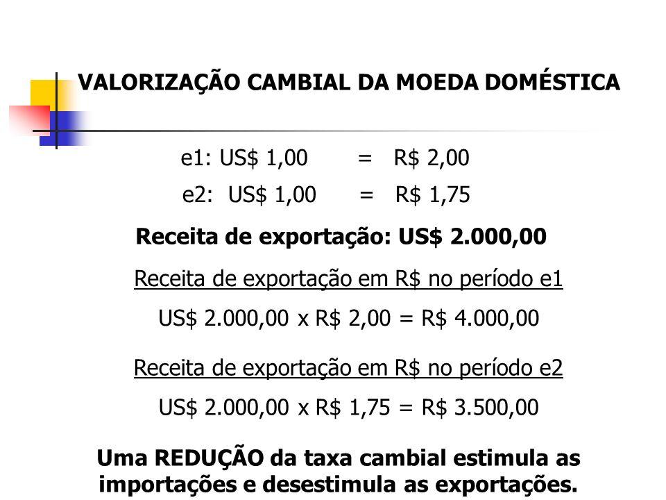 VALORIZAÇÃO CAMBIAL DA MOEDA DOMÉSTICA e1: US$ 1,00 = R$ 2,00 e2: US$ 1,00 = R$ 1,75 Receita de exportação: US$ 2.000,00 Receita de exportação em R$ n