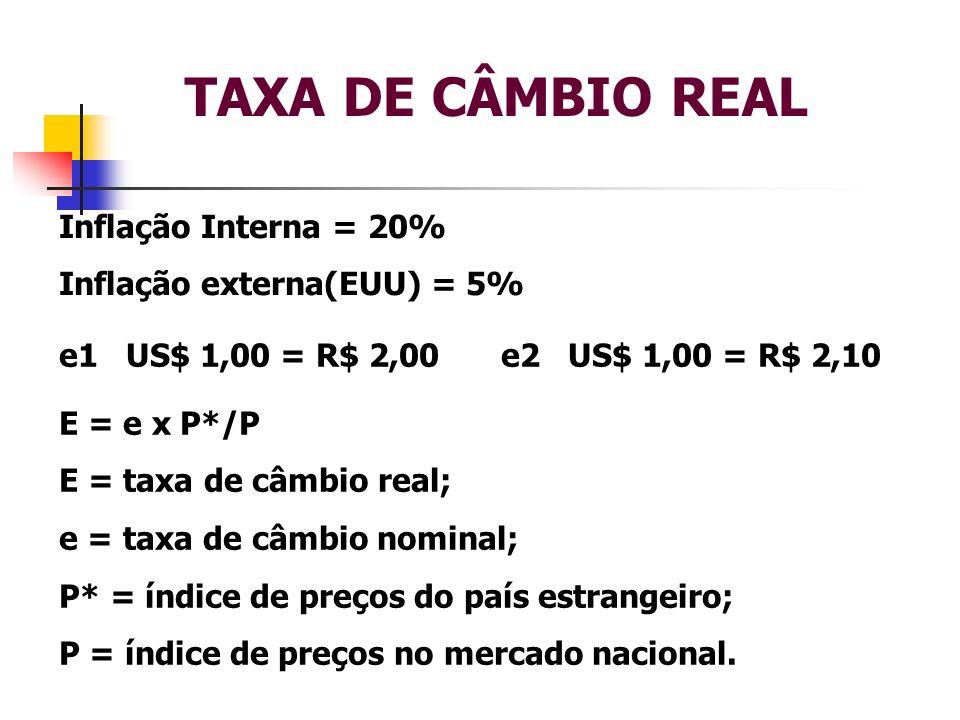 TAXA DE CÂMBIO REAL Inflação Interna = 20% Inflação externa(EUU) = 5% e1 US$ 1,00 = R$ 2,00e2 US$ 1,00 = R$ 2,10 E = e x P*/P E = taxa de câmbio real;