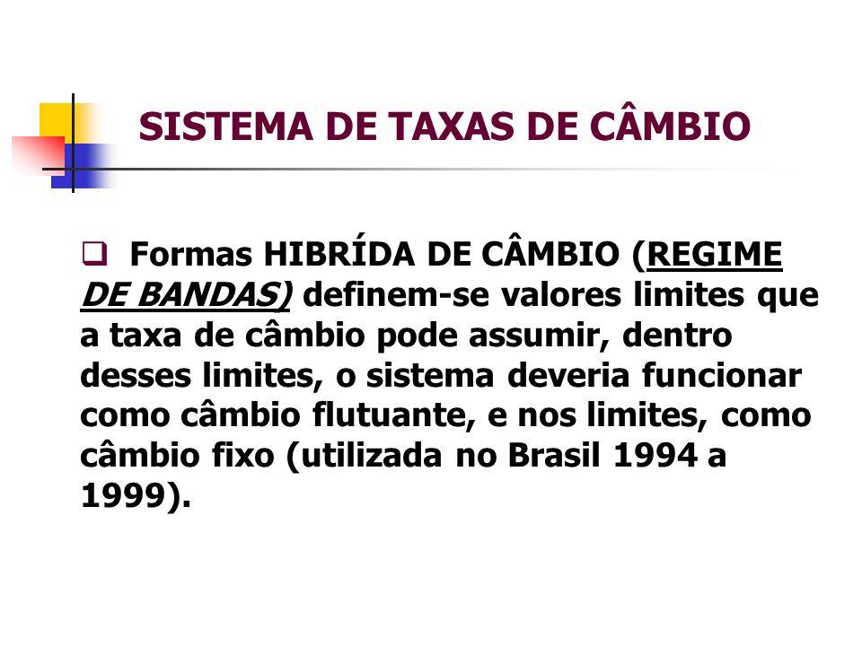 SISTEMA DE TAXAS DE CÂMBIO Formas HIBRÍDA DE CÂMBIO (REGIME DE BANDAS) definem-se valores limites que a taxa de câmbio pode assumir, dentro desses lim