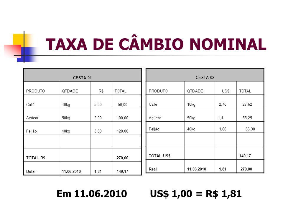TAXA DE CÂMBIO NOMINAL CESTA 01 PRODUTOQTDADER$TOTAL Café10kg 5,00 50,00 Açúcar50kg 2,00 100,00 Feijão40kg 3,00 120,00 TOTAL R$ 270,00 Dolar11.06.2010
