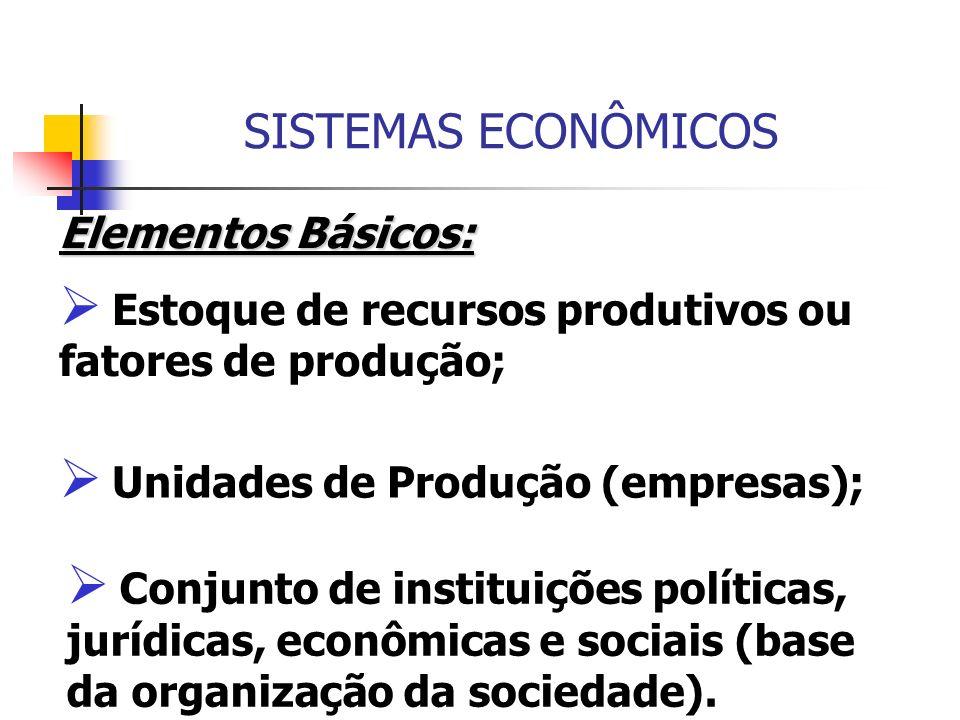 SISTEMAS ECONÔMICOS Elementos Básicos: Estoque de recursos produtivos ou fatores de produção; Unidades de Produção (empresas); Conjunto de instituiçõe