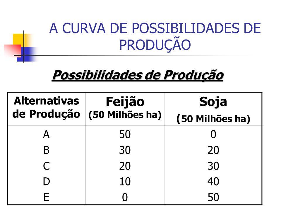 A CURVA DE POSSIBILIDADES DE PRODUÇÃO Possibilidades de Produção Alternativas de Produção Feijão (50 Milhões ha) Soja ( 50 Milhões ha) ABCDEABCDE 50 3