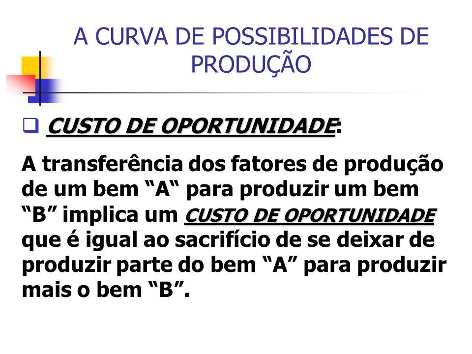 A CURVA DE POSSIBILIDADES DE PRODUÇÃO CUSTO DE OPORTUNIDADE CUSTO DE OPORTUNIDADE: CUSTO DE OPORTUNIDADE A transferência dos fatores de produção de um