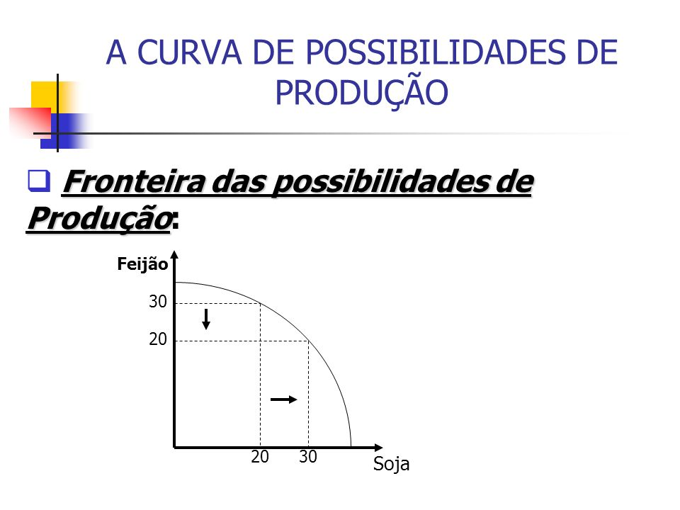 A CURVA DE POSSIBILIDADES DE PRODUÇÃO Fronteira das possibilidades de Produção Fronteira das possibilidades de Produção: 30 20 30 Soja Feijão