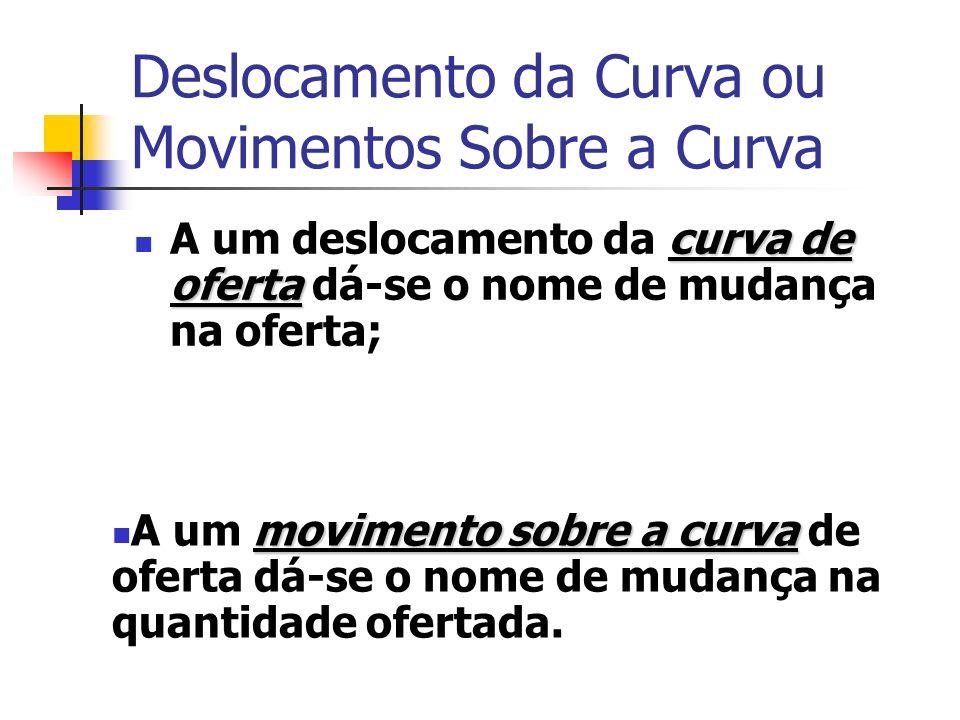 Deslocamento da Curva ou Movimentos Sobre a Curva curva de oferta A um deslocamento da curva de oferta dá-se o nome de mudança na oferta; movimento so