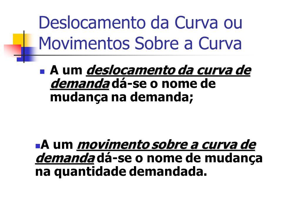 Deslocamento da Curva ou Movimentos Sobre a Curva deslocamento da curva de demanda A um deslocamento da curva de demanda dá-se o nome de mudança na de