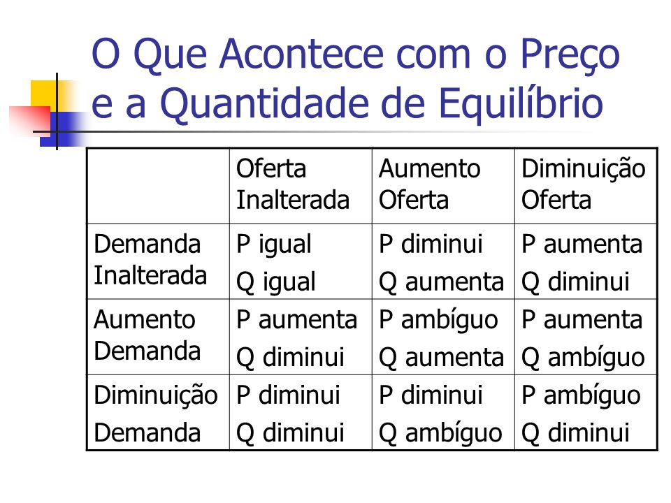 O Que Acontece com o Preço e a Quantidade de Equilíbrio Oferta Inalterada Aumento Oferta Diminuição Oferta Demanda Inalterada P igual Q igual P diminu