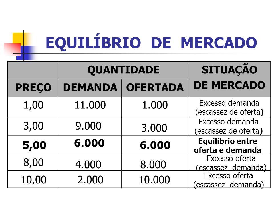 EQUILÍBRIO DE MERCADO QUANTIDADESITUAÇÃO DE MERCADO PREÇODEMANDAOFERTADA 1,0011.0001.000 Excesso demanda (escassez de oferta) 3,009.000 3.000 Excesso