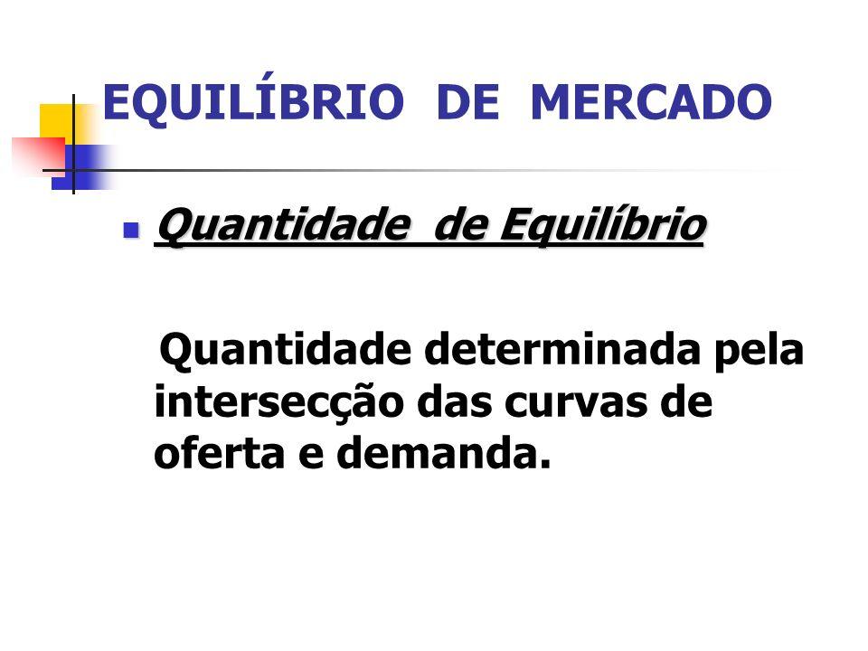 EQUILÍBRIO DE MERCADO Quantidade de Equilíbrio Quantidade de Equilíbrio Quantidade determinada pela intersecção das curvas de oferta e demanda.