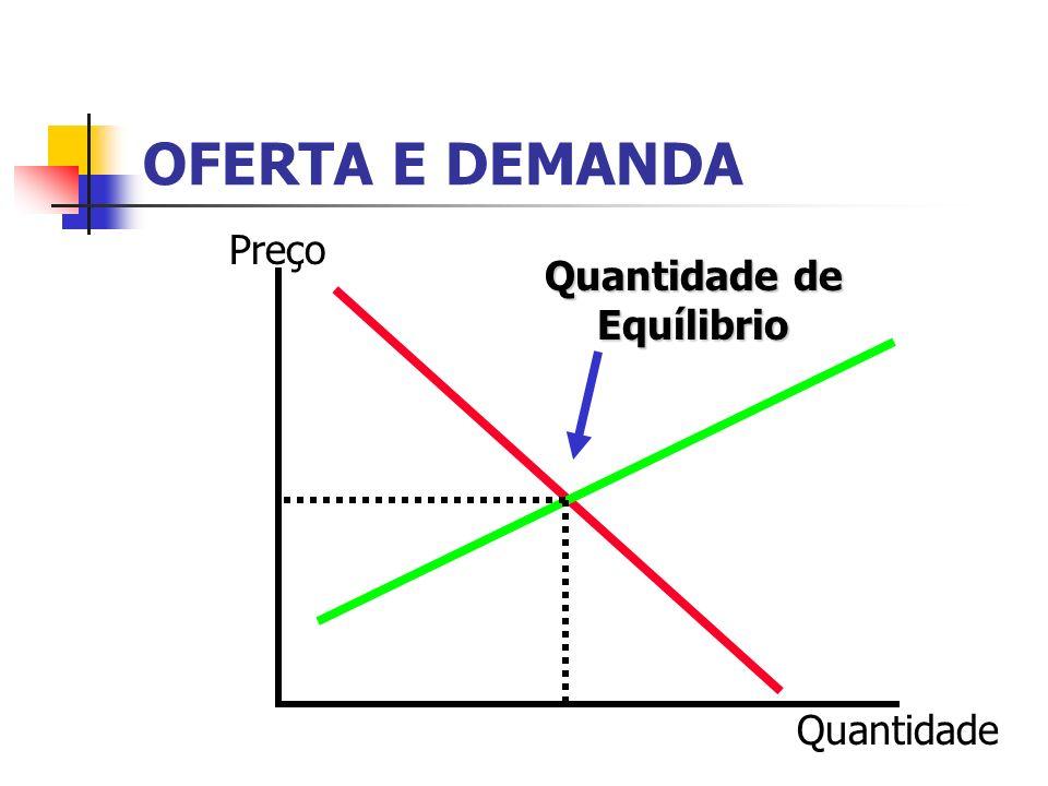 OFERTA E DEMANDA Preço Quantidade Quantidade de Equílibrio