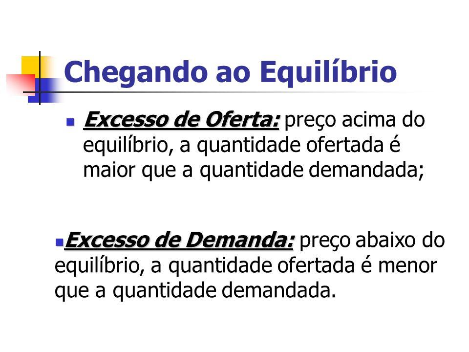 Chegando ao Equilíbrio Excesso de Oferta: Excesso de Oferta: preço acima do equilíbrio, a quantidade ofertada é maior que a quantidade demandada; Exce