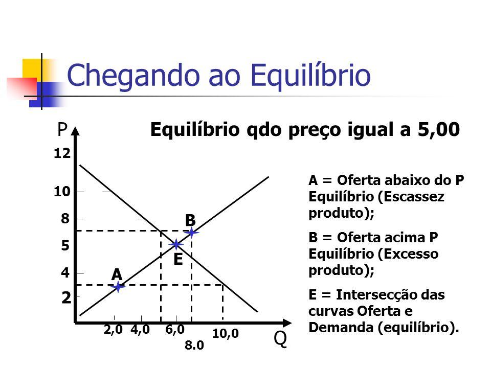 Chegando ao Equilíbrio P Q Equilíbrio qdo preço igual a 5,00 12 10 8 5 4 2 8.0 10,0 2,04,06,0 A B E A = Oferta abaixo do P Equilíbrio (Escassez produt