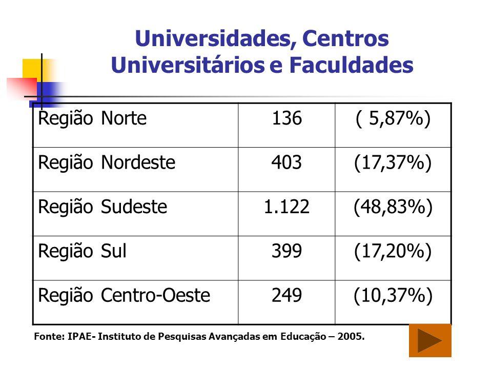 Universidades, Centros Universitários e Faculdades Região Norte136( 5,87%) Região Nordeste403(17,37%) Região Sudeste1.122(48,83%) Região Sul399(17,20%