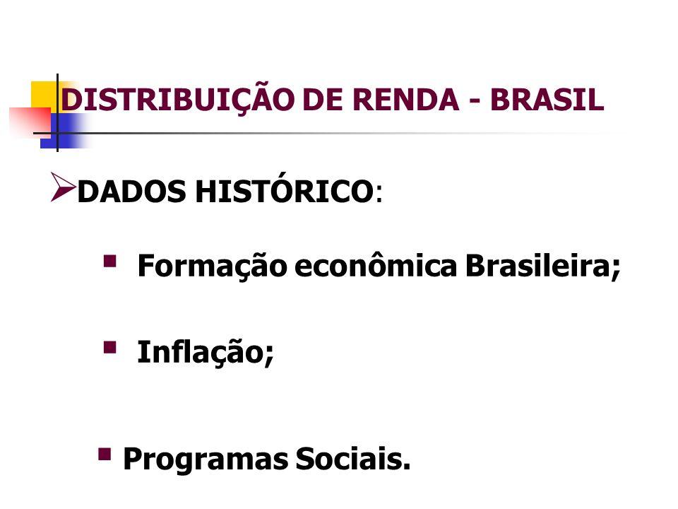 DADOS HISTÓRICO: Formação econômica Brasileira; Inflação; Programas Sociais.