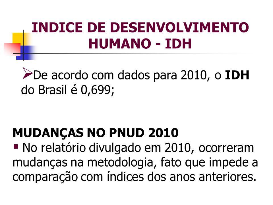 INDICE DE DESENVOLVIMENTO HUMANO - IDH De acordo com dados para 2010, o IDH do Brasil é 0,699; MUDANÇAS NO PNUD 2010 No relatório divulgado em 2010, o