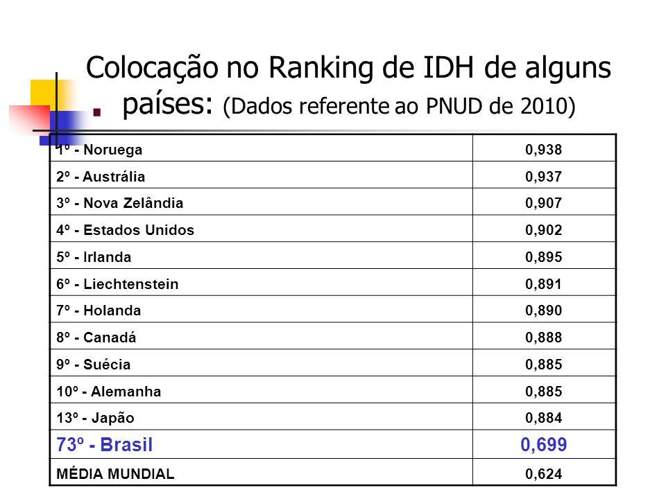 . Colocação no Ranking de IDH de alguns países: (Dados referente ao PNUD de 2010) 1º - Noruega0,938 2º - Austrália0,937 3º - Nova Zelândia0,907 4º - E