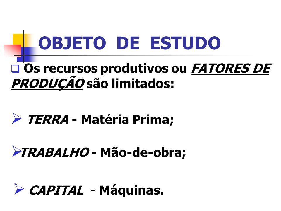 OBJETO DE ESTUDO Os recursos produtivos ou FATORES DE PRODUÇÃO são limitados: TERRA - Matéria Prima; TRABALHO - Mão-de-obra; CAPITAL - Máquinas.