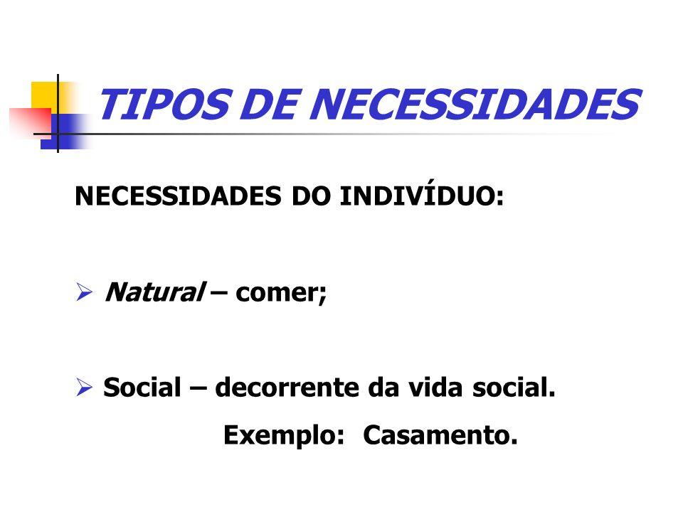 TIPOS DE NECESSIDADES NECESSIDADES DO INDIVÍDUO: Natural – comer; Social – decorrente da vida social. Exemplo: Casamento.