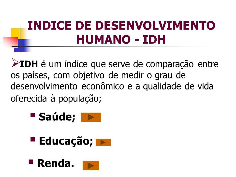INDICE DE DESENVOLVIMENTO HUMANO - IDH IDH é um índice que serve de comparação entre os países, com objetivo de medir o grau de desenvolvimento econôm