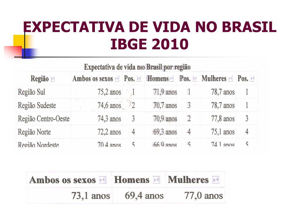 EXPECTATIVA DE VIDA NO BRASIL IBGE 2010