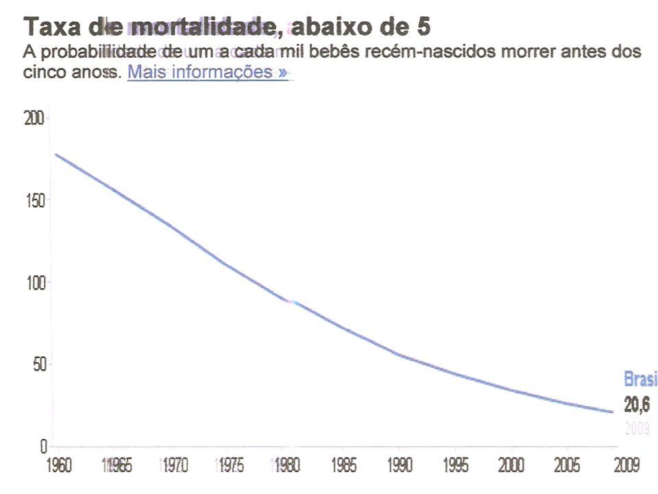 O BRASIL ASPECTOS DEMOGRÁFICOS CRESCIMENTO DA POPULAÇÃO: 10 VEZES Taxa de crescimento anual de 2,28%; Controle NATALIDADE.