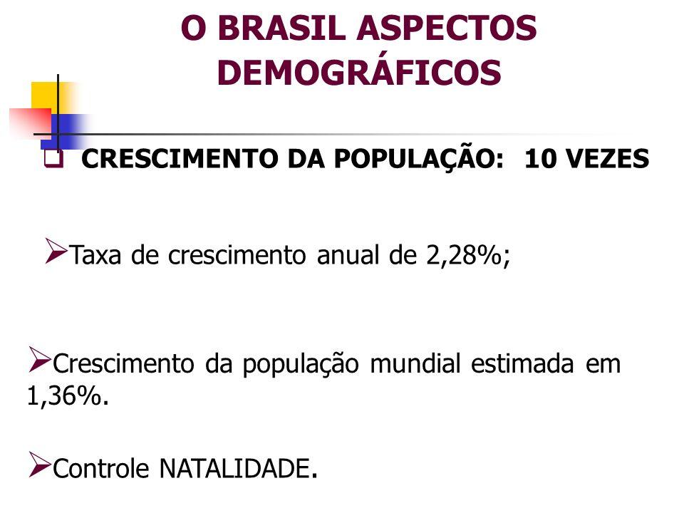 O BRASIL ASPECTOS DEMOGRÁFICOS CRESCIMENTO DA POPULAÇÃO: 10 VEZES Taxa de crescimento anual de 2,28%; Controle NATALIDADE. Crescimento da população mu