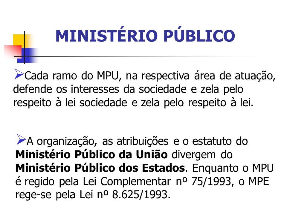 MINISTÉRIO PÚBLICO Cada ramo do MPU, na respectiva área de atuação, defende os interesses da sociedade e zela pelo respeito à lei sociedade e zela pel