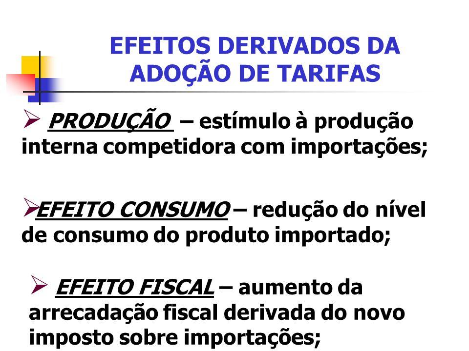EFEITOS DERIVADOS DA ADOÇÃO DE TARIFAS PRODUÇÃO – estímulo à produção interna competidora com importações; EFEITO CONSUMO – redução do nível de consum