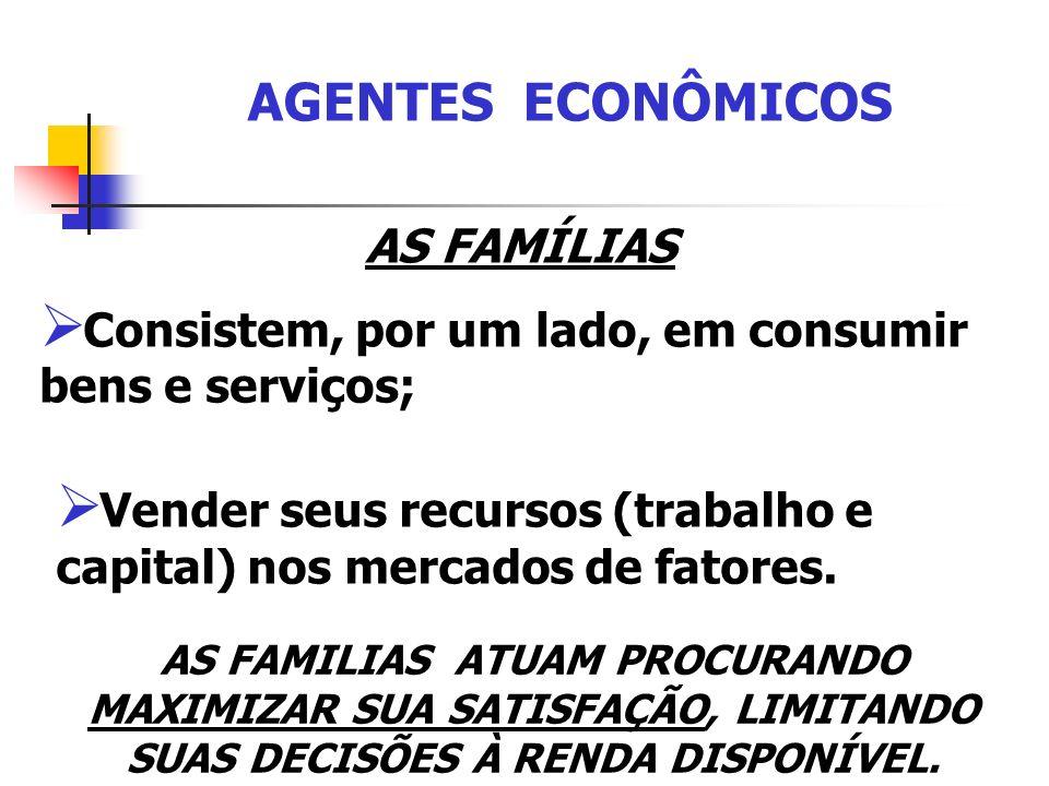 AGENTES ECONÔMICOS AS FAMÍLIAS Consistem, por um lado, em consumir bens e serviços; AS FAMILIAS ATUAM PROCURANDO MAXIMIZAR SUA SATISFAÇÃO, LIMITANDO S