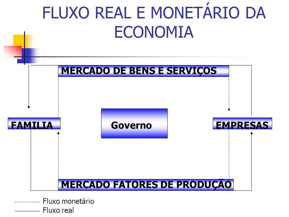 FLUXO REAL E MONETÁRIO DA ECONOMIA MERCADO DE BENS E SERVIÇOS FAMILIAEMPRESAS MERCADO FATORES DE PRODUÇÃO Fluxo monetário Fluxo real Governo