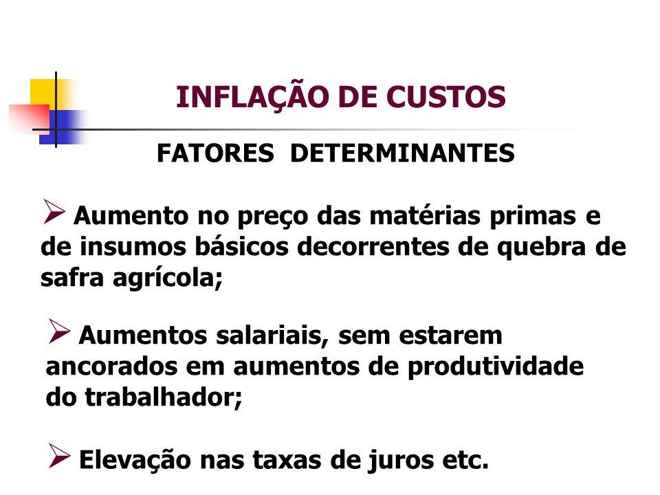 INFLAÇÃO DE CUSTOS FATORES DETERMINANTES Aumento no preço das matérias primas e de insumos básicos decorrentes de quebra de safra agrícola; Elevação nas taxas de juros etc.