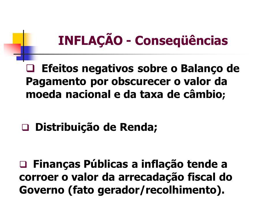 INFLAÇÃO - Conseqüências Efeitos negativos sobre o Balanço de Pagamento por obscurecer o valor da moeda nacional e da taxa de câmbio ; Finanças Públicas a inflação tende a corroer o valor da arrecadação fiscal do Governo (fato gerador/recolhimento).