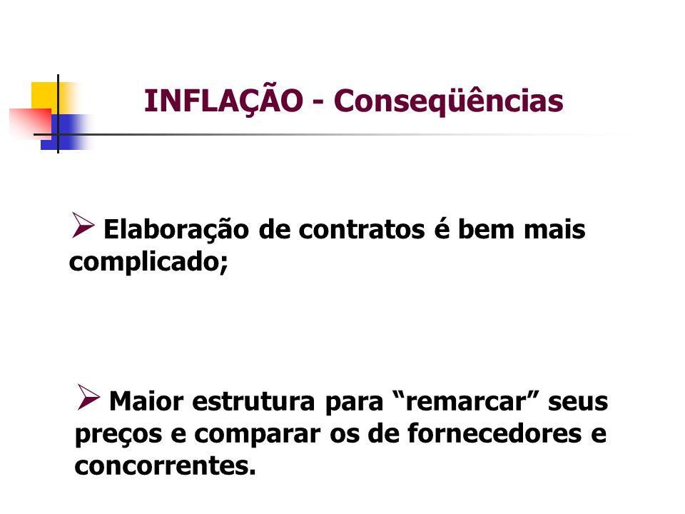 INFLAÇÃO - Conseqüências Elaboração de contratos é bem mais complicado; Maior estrutura para remarcar seus preços e comparar os de fornecedores e concorrentes.