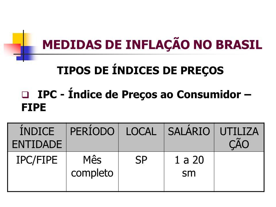 MEDIDAS DE INFLAÇÃO NO BRASIL TIPOS DE ÍNDICES DE PREÇOS IPC - Índice de Preços ao Consumidor – FIPE ÍNDICE ENTIDADE PERÍODOLOCALSALÁRIOUTILIZA ÇÃO IPC/FIPEMês completo SP1 a 20 sm