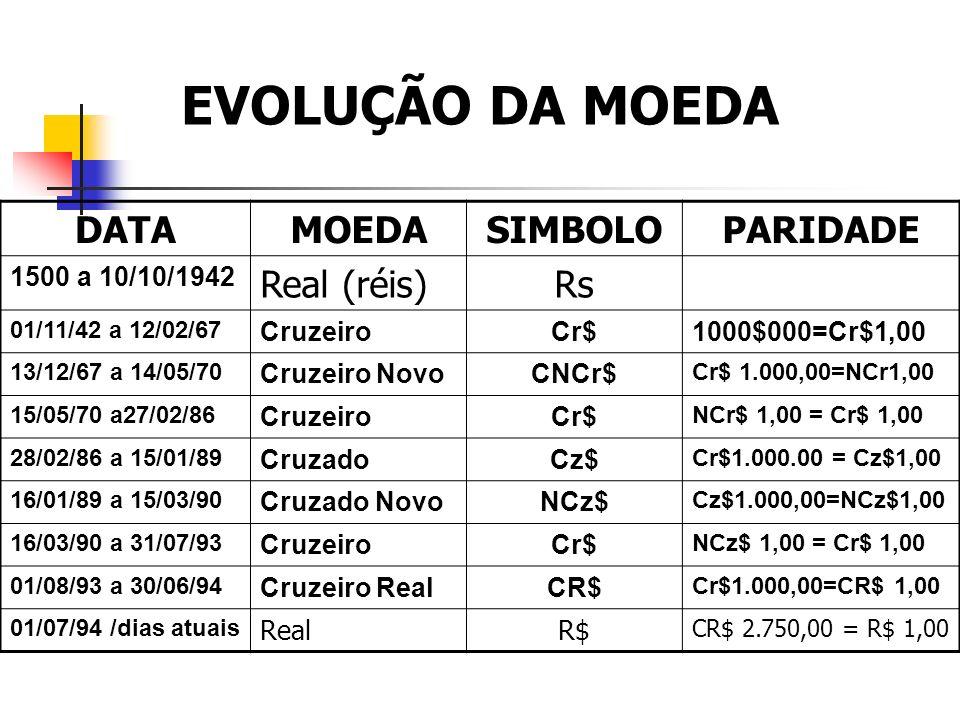 DATAMOEDASIMBOLOPARIDADE 1500 a 10/10/1942 Real (réis)Rs 01/11/42 a 12/02/67 CruzeiroCr$1000$000=Cr$1,00 13/12/67 a 14/05/70 Cruzeiro NovoCNCr$ Cr$ 1.000,00=NCr1,00 15/05/70 a27/02/86 CruzeiroCr$ NCr$ 1,00 = Cr$ 1,00 28/02/86 a 15/01/89 CruzadoCz$ Cr$1.000.00 = Cz$1,00 16/01/89 a 15/03/90 Cruzado NovoNCz$ Cz$1.000,00=NCz$1,00 16/03/90 a 31/07/93 CruzeiroCr$ NCz$ 1,00 = Cr$ 1,00 01/08/93 a 30/06/94 Cruzeiro RealCR$ Cr$1.000,00=CR$ 1,00 01/07/94 /dias atuais RealR$ CR$ 2.750,00 = R$ 1,00 EVOLUÇÃO DA MOEDA