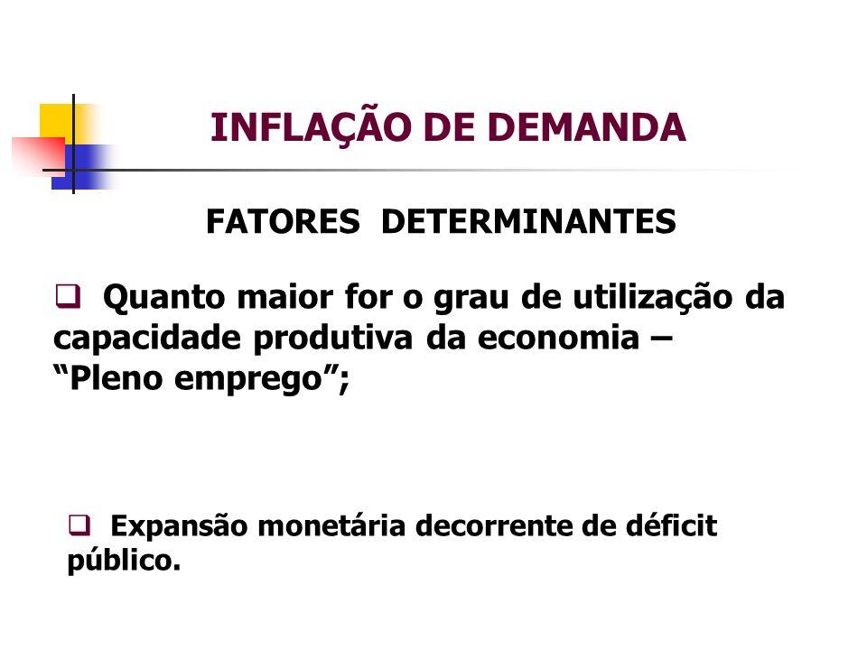 INFLAÇÃO DE DEMANDA FATORES DETERMINANTES Quanto maior for o grau de utilização da capacidade produtiva da economia – Pleno emprego; Expansão monetária decorrente de déficit público.