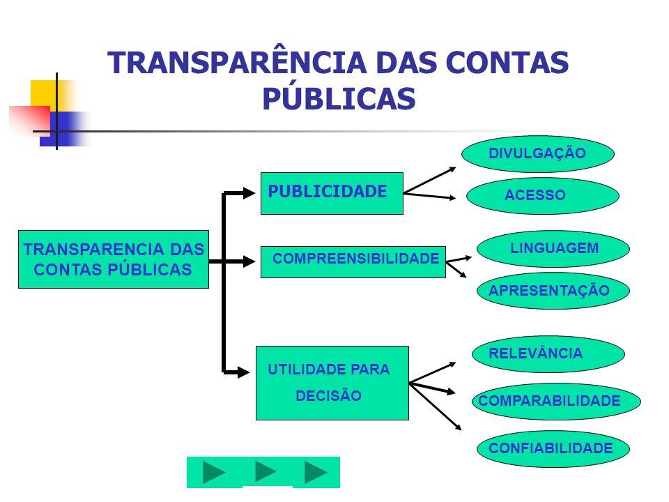 TRANSPARÊNCIA DAS CONTAS PÚBLICAS PUBLICIDADE Ampla divulgação de informações á população; AS INFORMAÇÕES FORNECIDAS, COM TEMPESTIVIDADE E EM TEMPO HÁBIL AO APOIO ÀS DECISÕES.