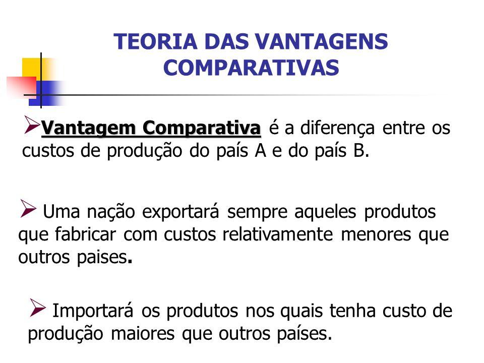 TEORIA DAS VANTAGENS COMPARATIVAS Vantagem Comparativa Vantagem Comparativa é a diferença entre os custos de produção do país A e do país B. Uma nação