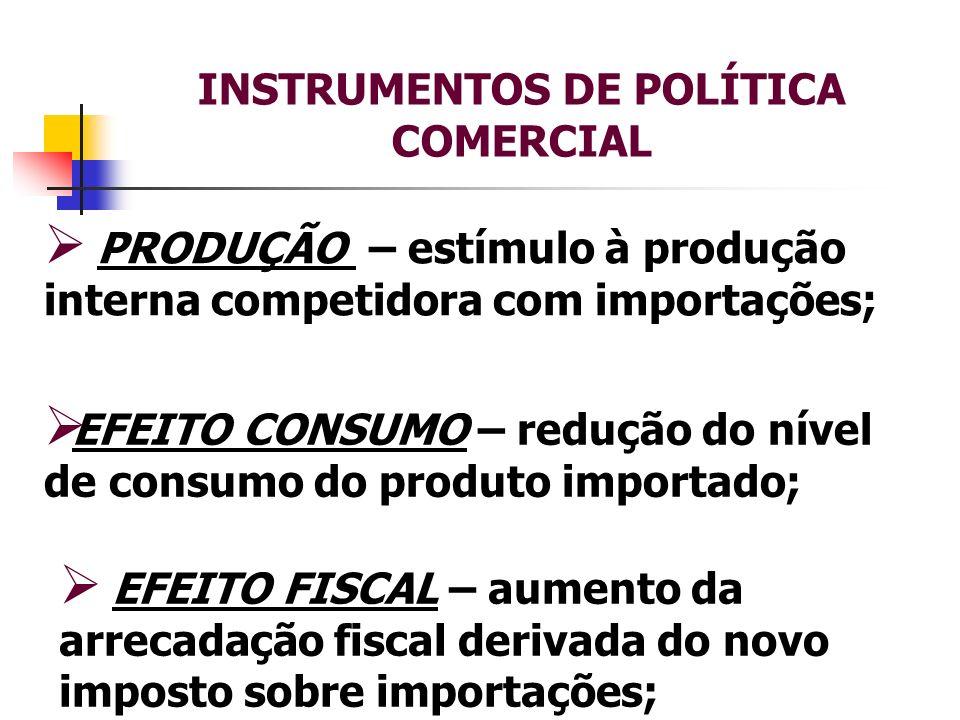 INSTRUMENTOS DE POLÍTICA COMERCIAL PRODUÇÃO – estímulo à produção interna competidora com importações; EFEITO CONSUMO – redução do nível de consumo do